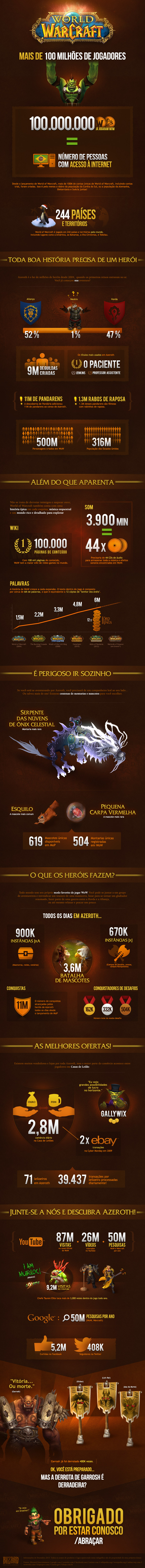 WoW_Infographic-2014_PT-BR
