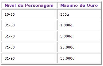 tabela_gold