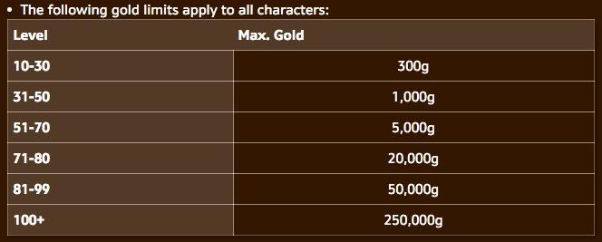 Limite de ouro